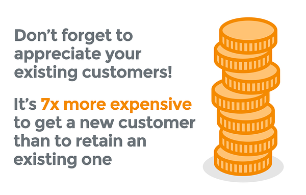 It's 7x more expensive to get a new customer than to retain an existing one