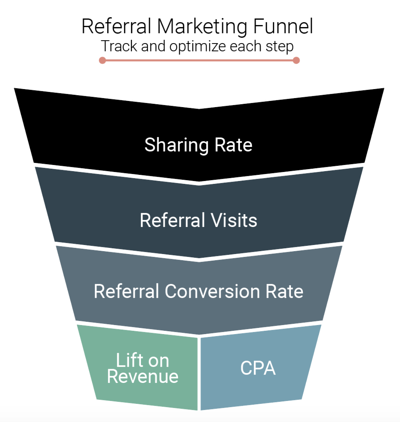 Referral Marketing Funnel - Friendbuy