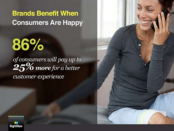 How Your Customer Happiness Index (CHI) Affects Your Bottom Line and What You Can Do About It