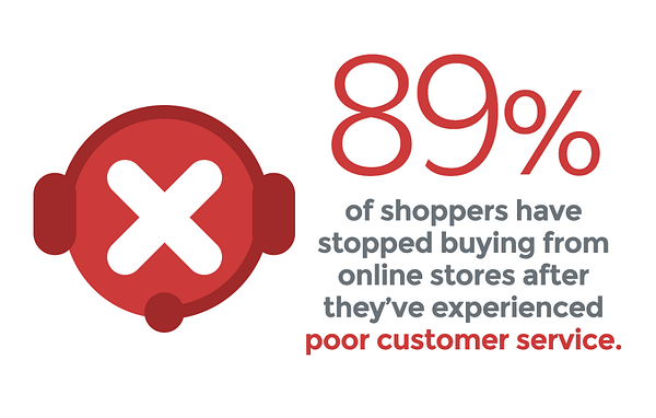 89% of shoppers have stopped buying form online stores after they've experienced poor customer service