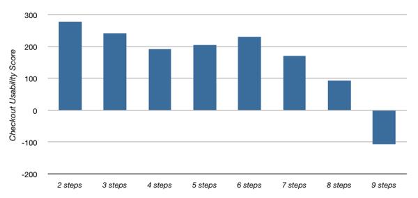 Usability Score